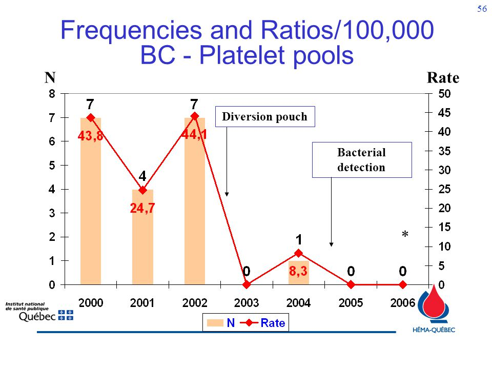 Frequencies and Ratios/100,000 BC - Platelet pools