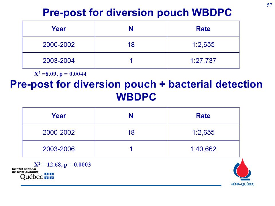 Pre-post for diversion pouch WBDPC