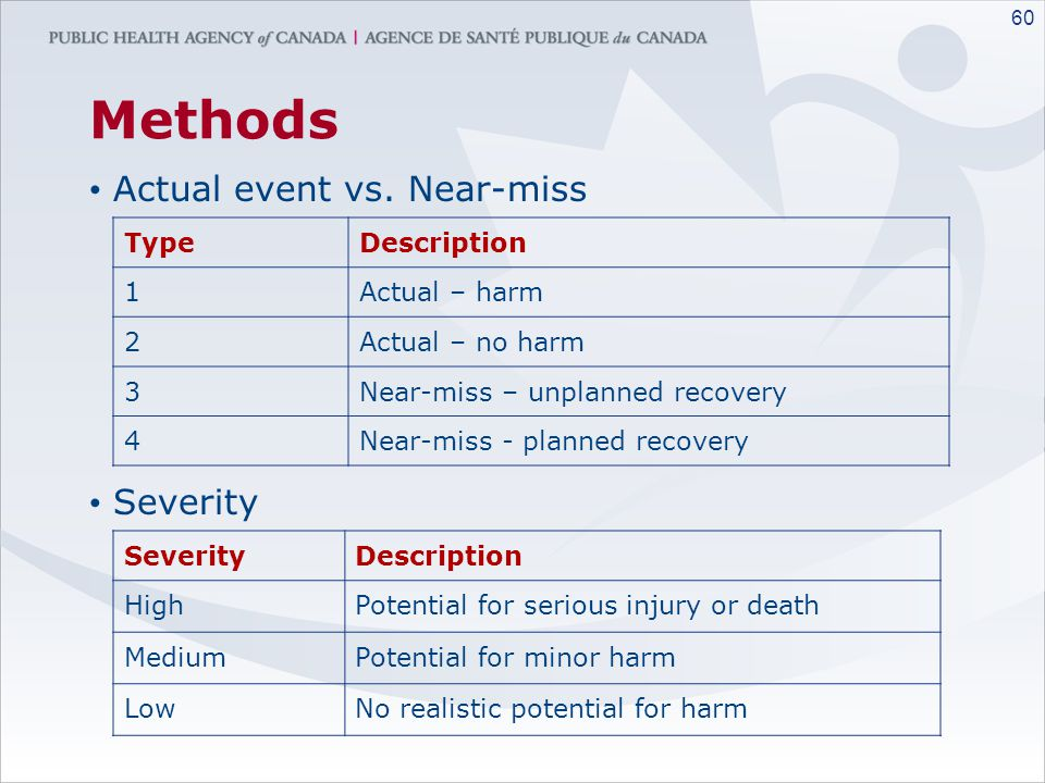 Methods Actual event vs. Near-miss Severity Type Description 1