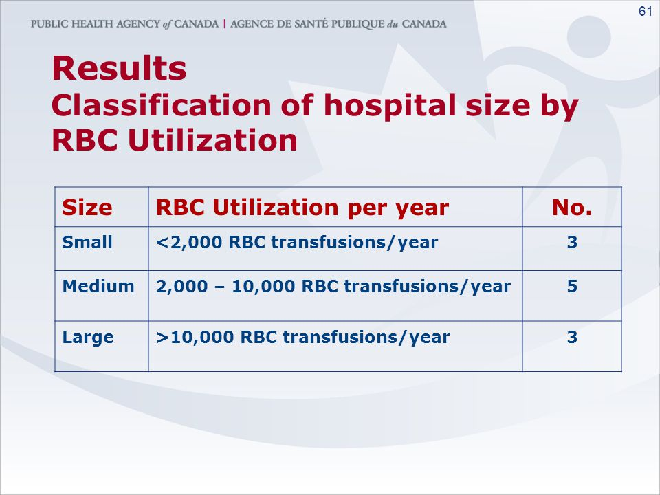 Results Classification of hospital size by RBC Utilization