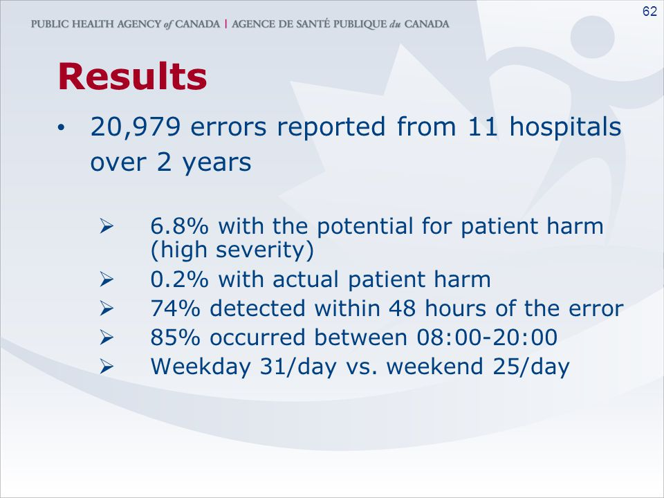 Results 20,979 errors reported from 11 hospitals over 2 years