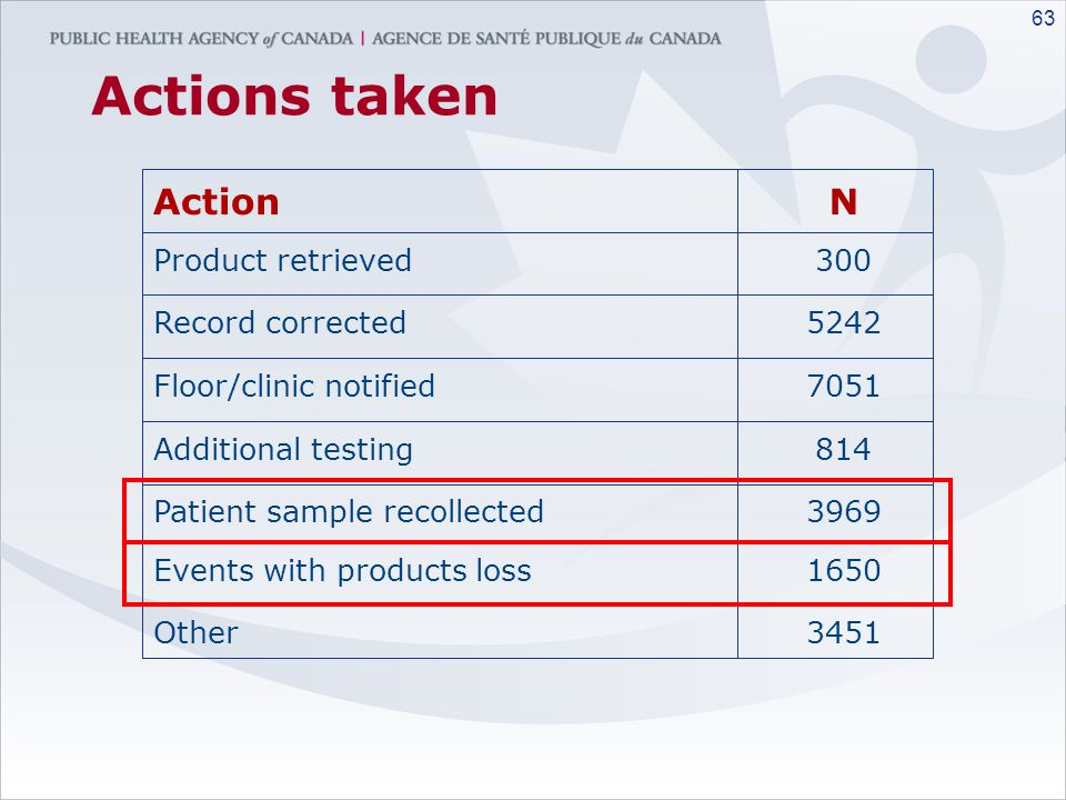 Actions taken Action N Product retrieved 300 Record corrected 5242