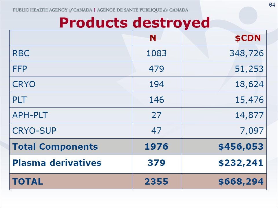 Products destroyed N $CDN RBC 1083 348,726 FFP 479 51,253 CRYO 194
