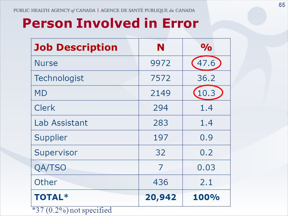 Person Involved in Error