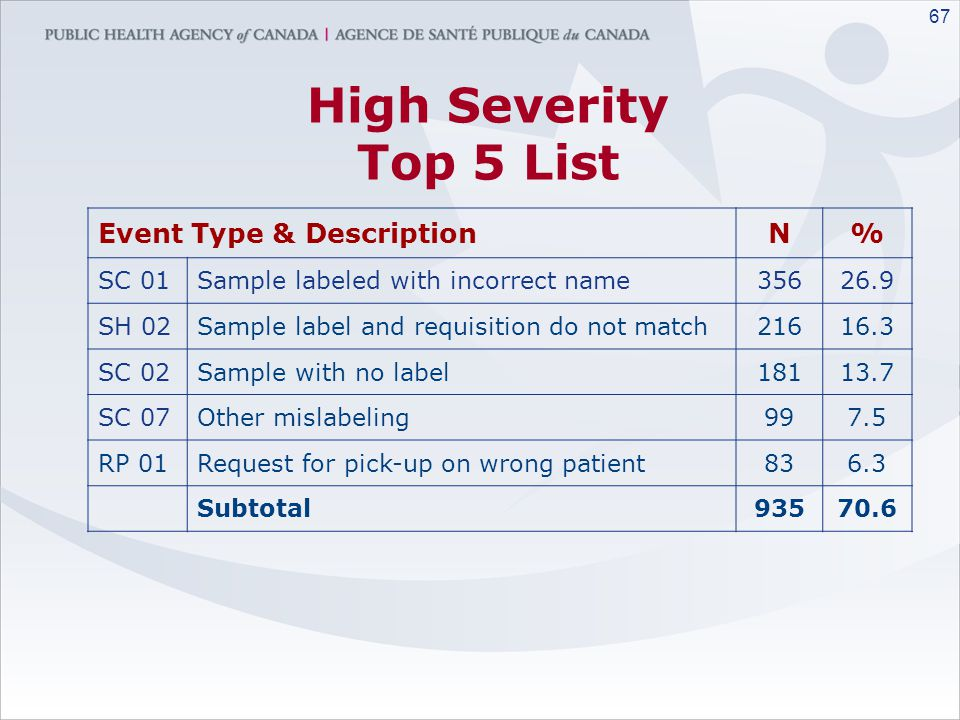 High Severity Top 5 List Event Type & Description N % SC 01