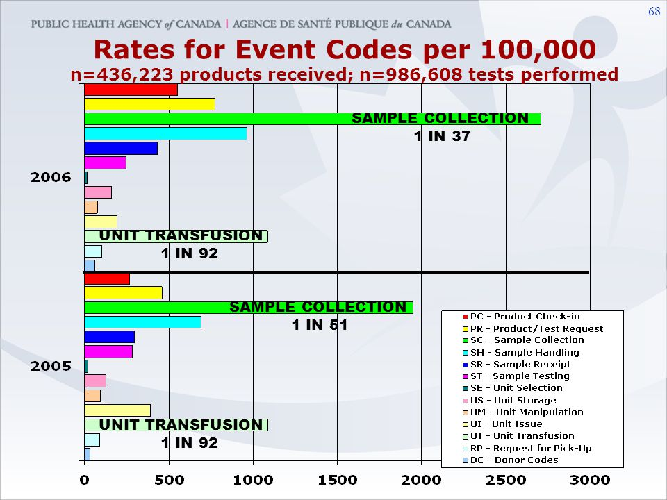 Rates for Event Codes per 100,000 n=436,223 products received; n=986,608 tests performed
