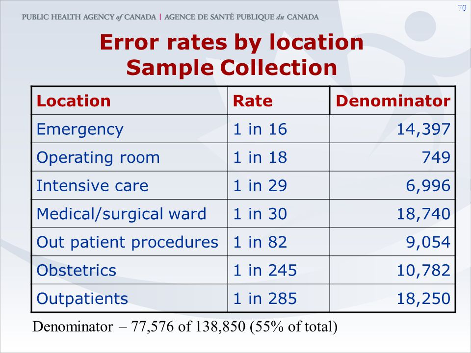 Error rates by location Sample Collection