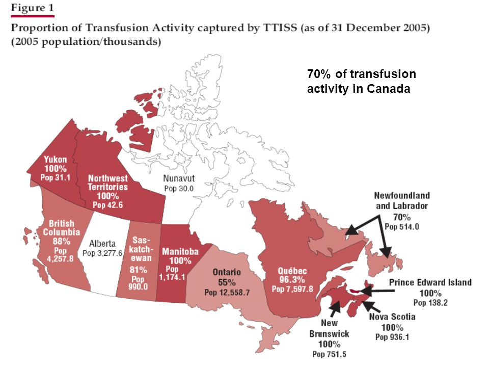 70% of transfusion activity in Canada