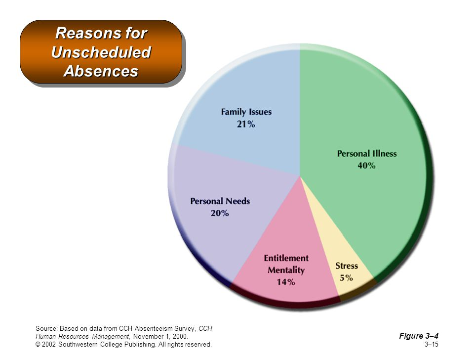Reasons for Unscheduled Absences