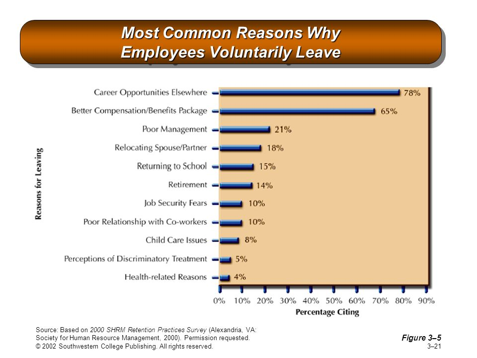 Most Common Reasons Why Employees Voluntarily Leave