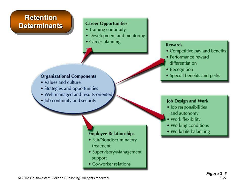 Retention Determinants