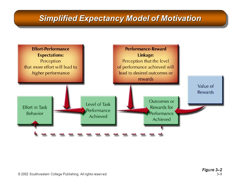 Simplified Expectancy Model of Motivation