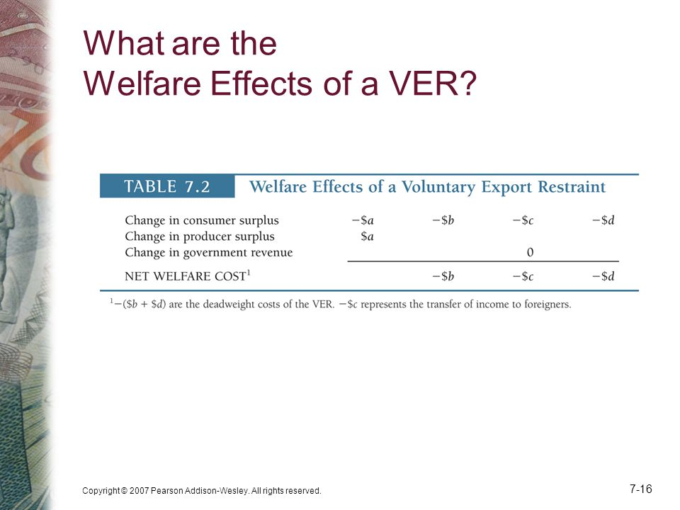 What are the Welfare Effects of a VER