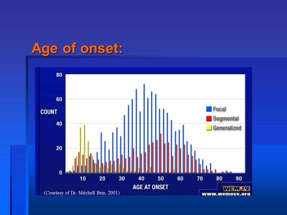 Age of onset: