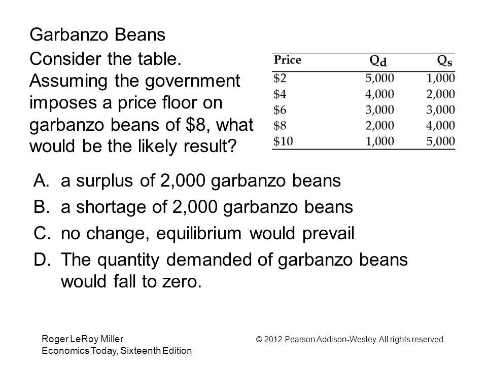 a surplus of 2,000 garbanzo beans a shortage of 2,000 garbanzo beans