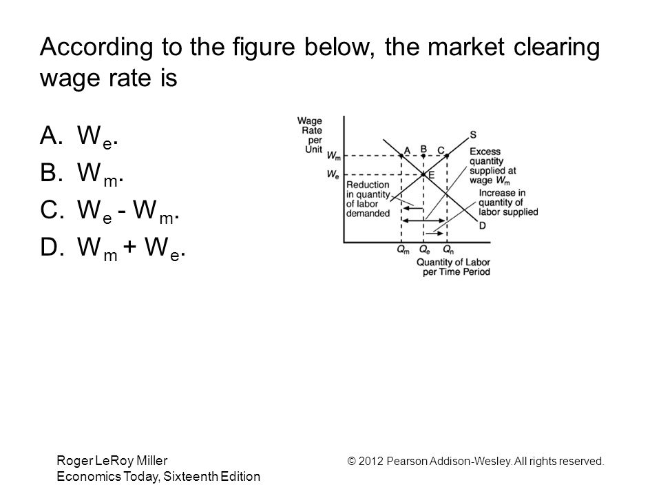According to the figure below, the market clearing wage rate is