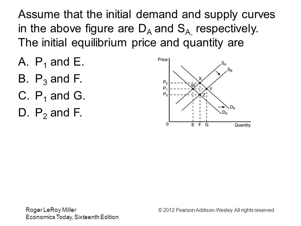 Assume that the initial demand and supply curves in the above figure are DA and SA, respectively. The initial equilibrium price and quantity are