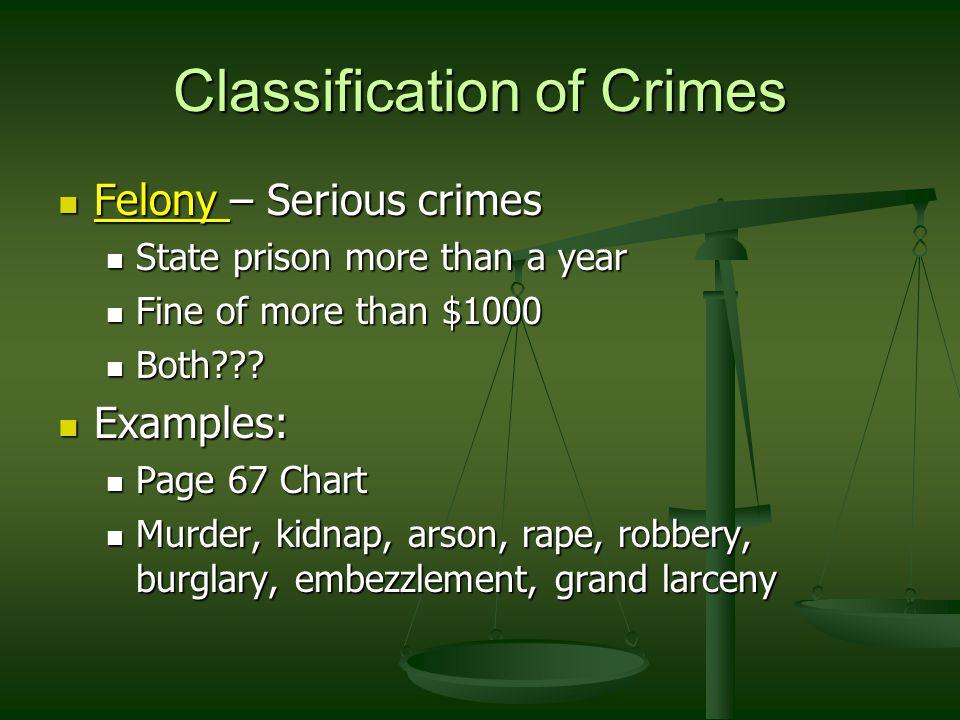 Classification of Crimes