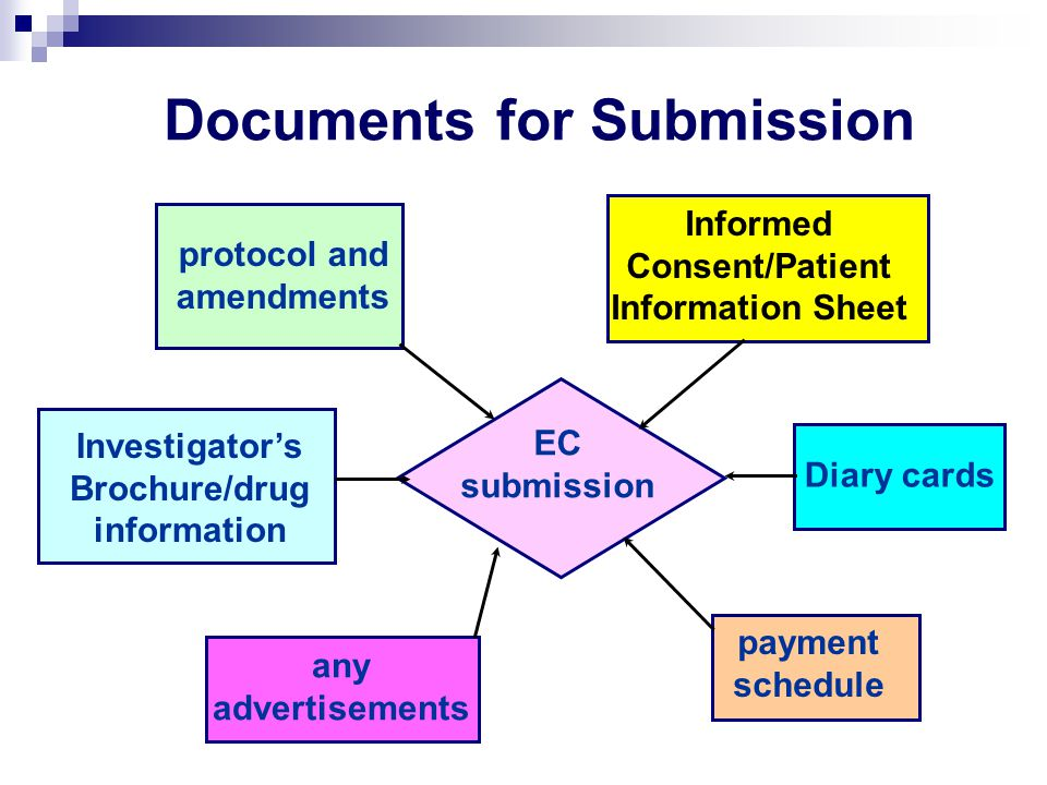 Documents for Submission
