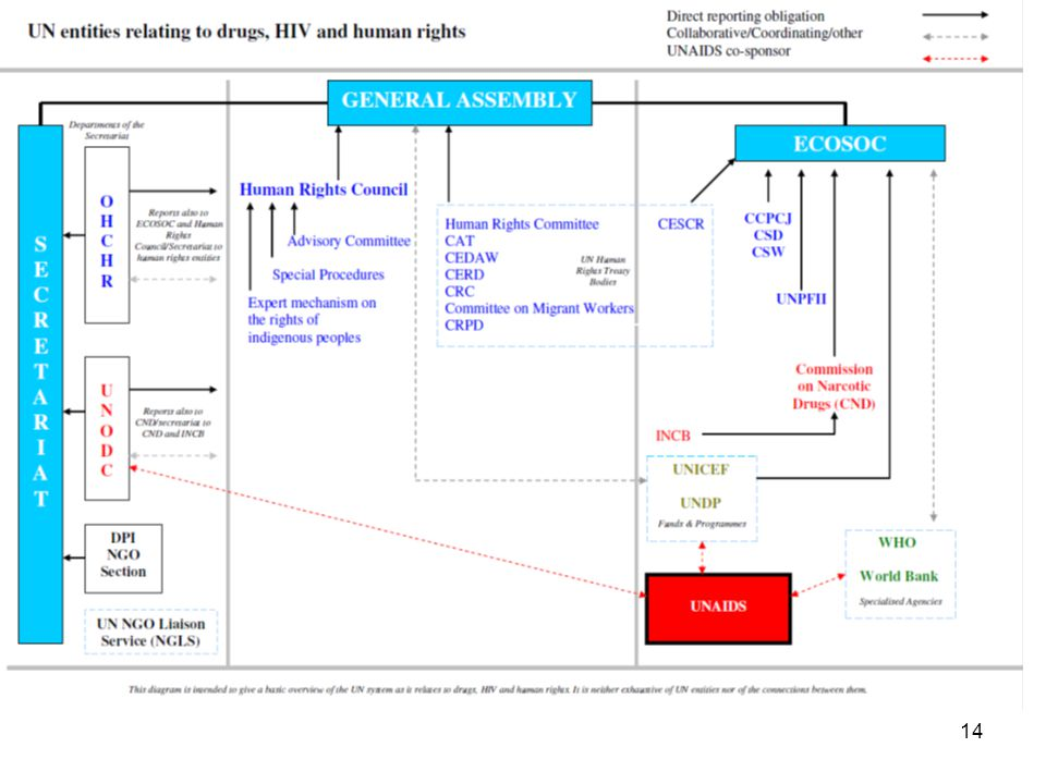 Basic diagram placing the human rights mechanisms within the broader UN framework as it relates to HIV and drug control – participants may be more familiar with the HIV and drug control bodies.