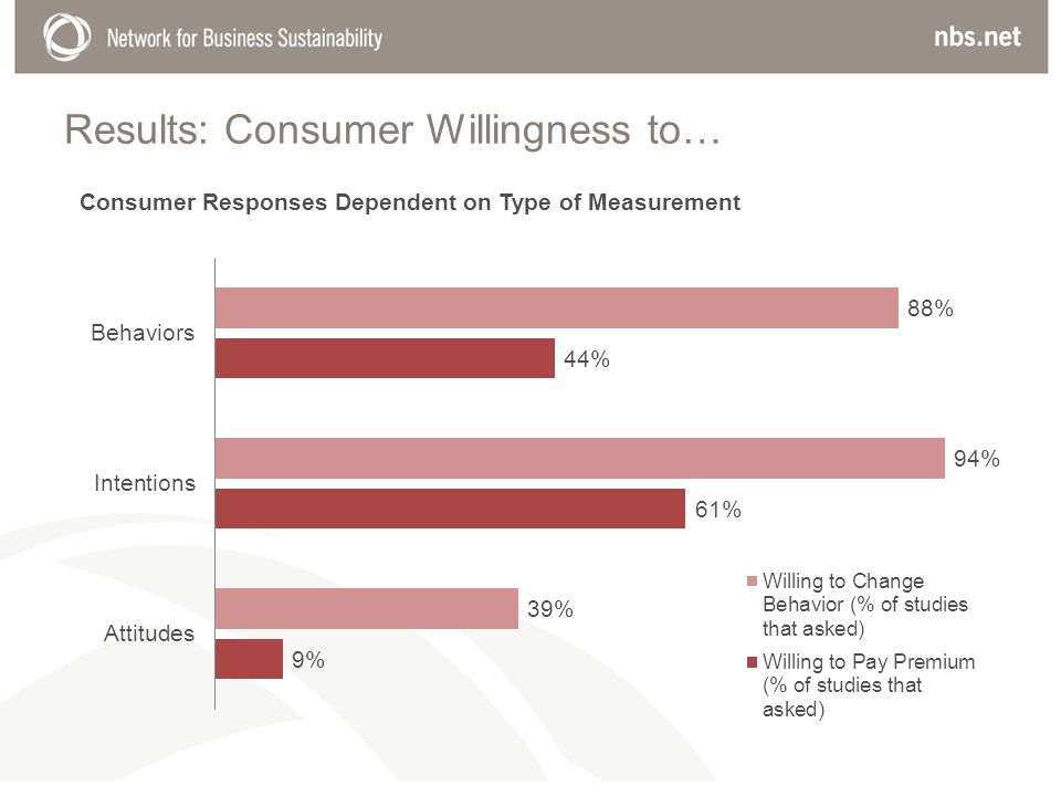 Results: Consumer Willingness to…