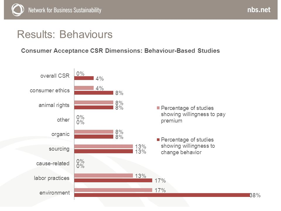 Results: Behaviours