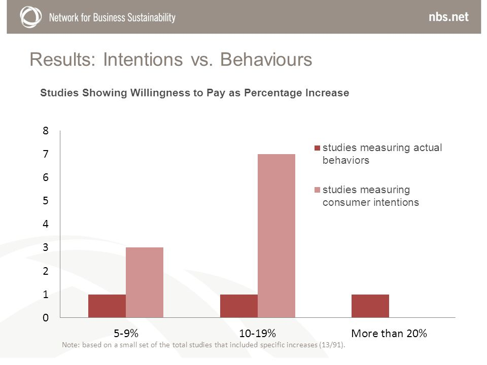 Results: Intentions vs. Behaviours