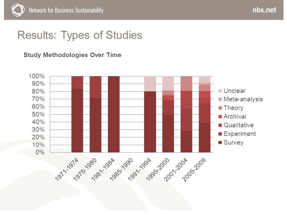 Results: Types of Studies