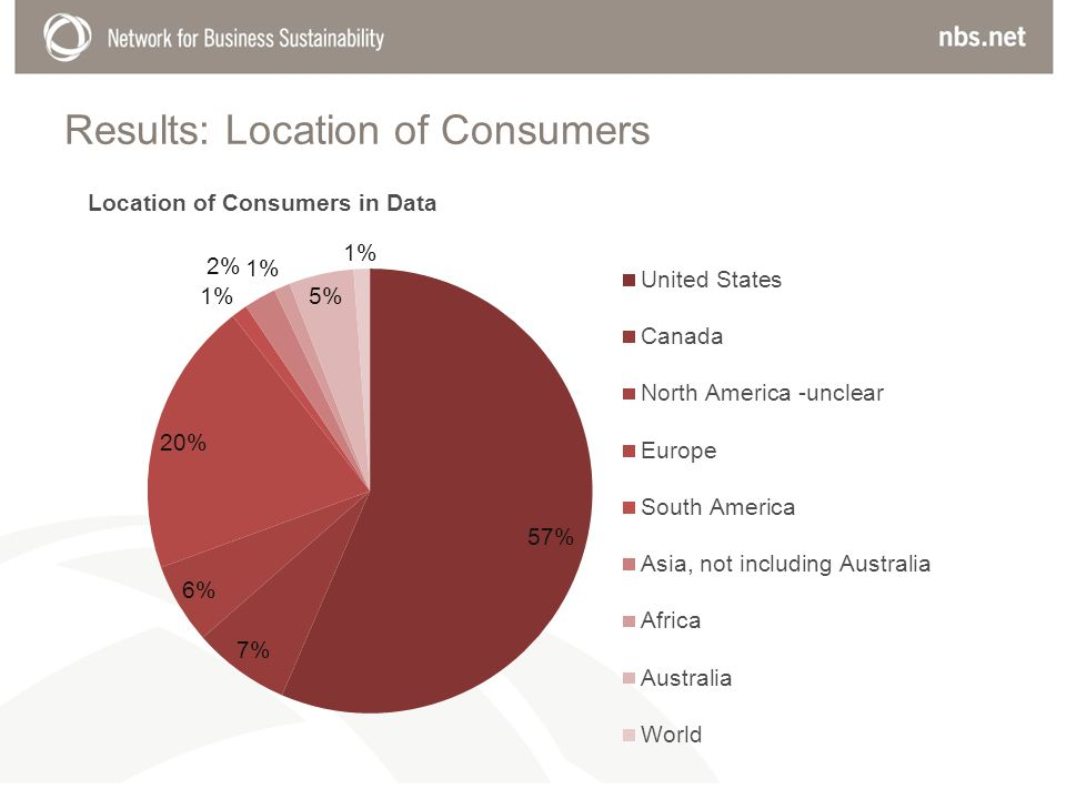 Results: Location of Consumers