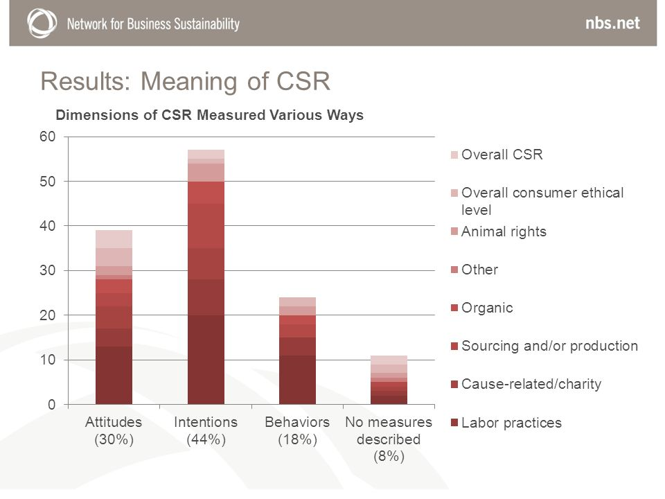 Results: Meaning of CSR