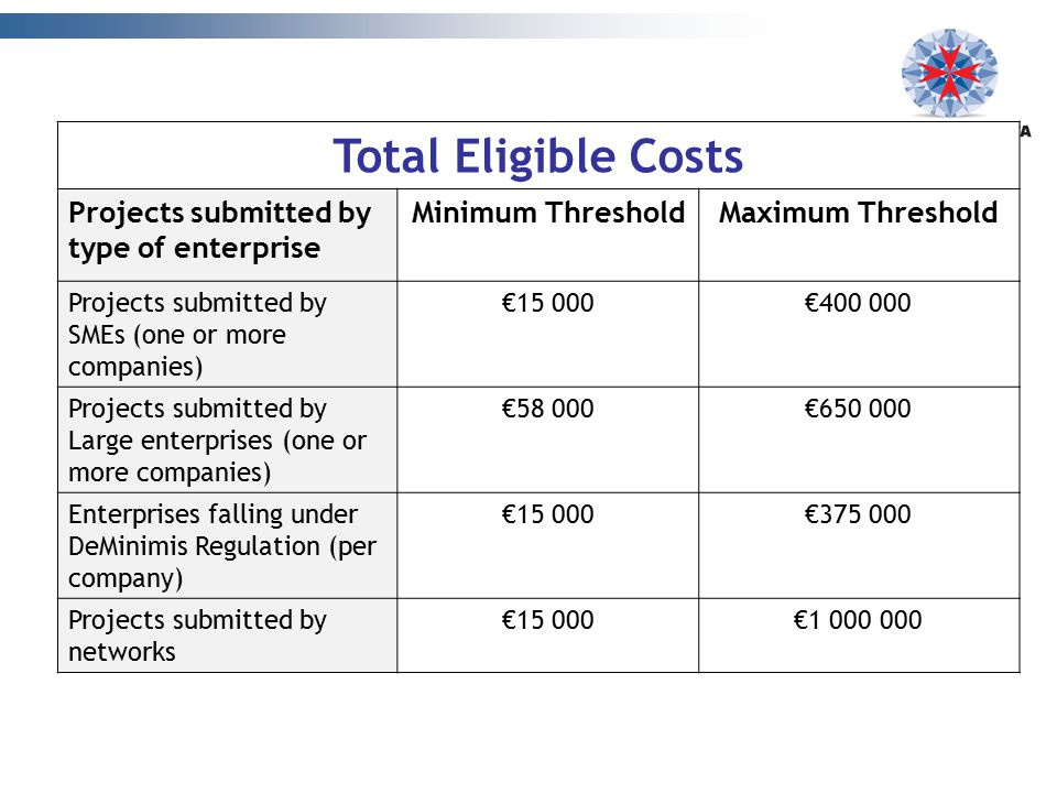 Total Eligible Costs Projects submitted by type of enterprise