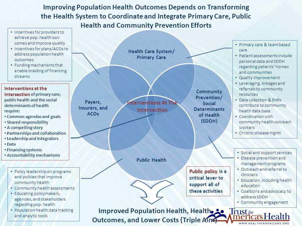 Improving Population Health Outcomes Depends on Transforming the Health System to Coordinate and Integrate Primary Care, Public Health and Community Prevention Efforts
