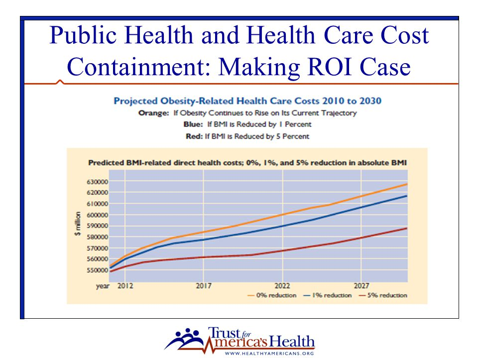 Public Health and Health Care Cost Containment: Making ROI Case