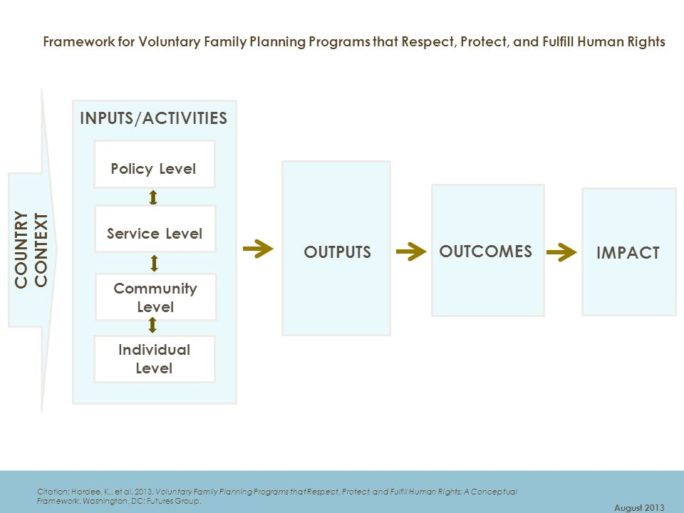 INPUTS/ACTIVITIES OUTPUTS OUTCOMES COUNTRY CONTEXT IMPACT Policy Level