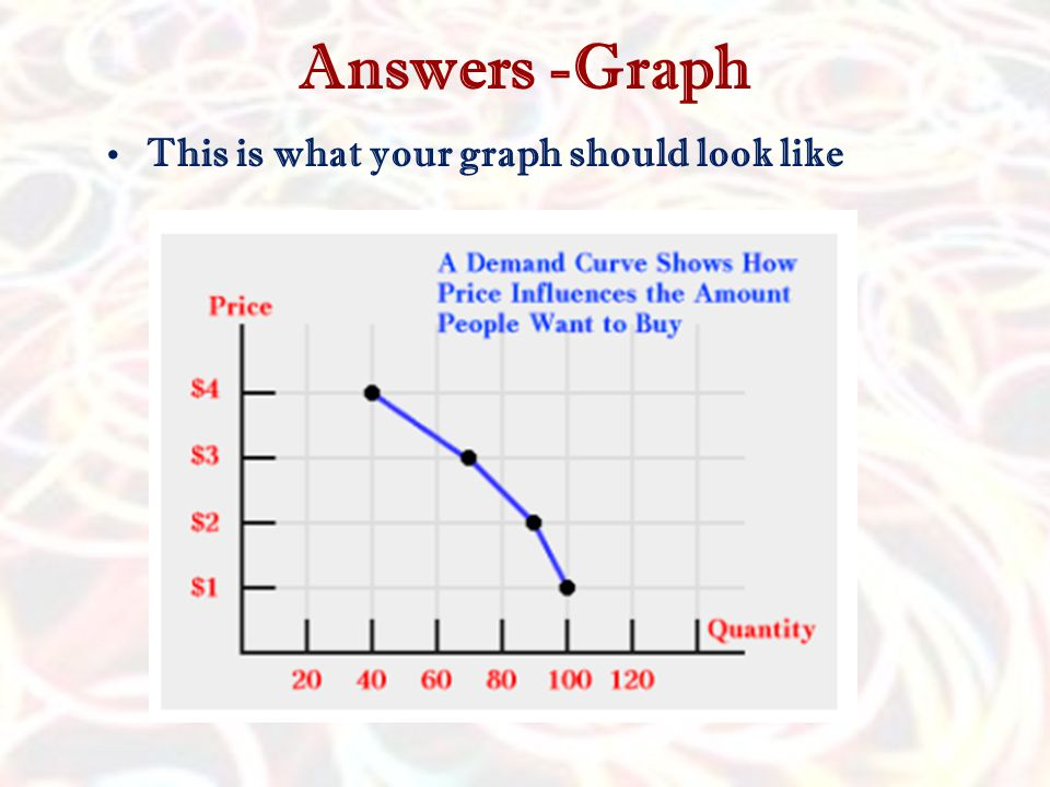 Answers -Graph This is what your graph should look like