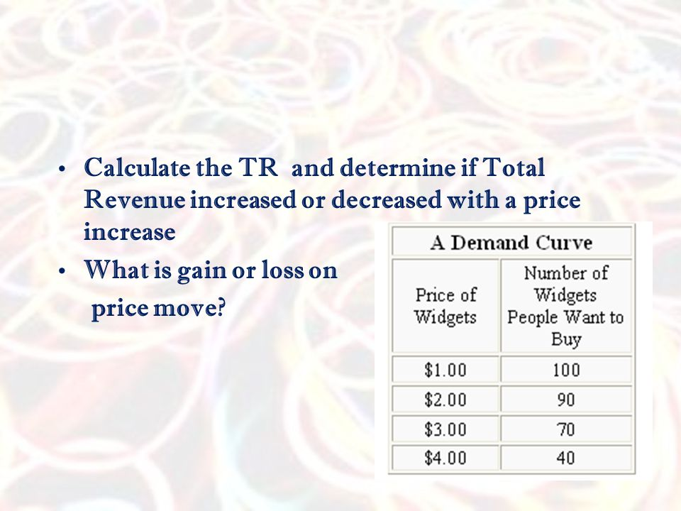Calculate the TR and determine if Total Revenue increased or decreased with a price increase
