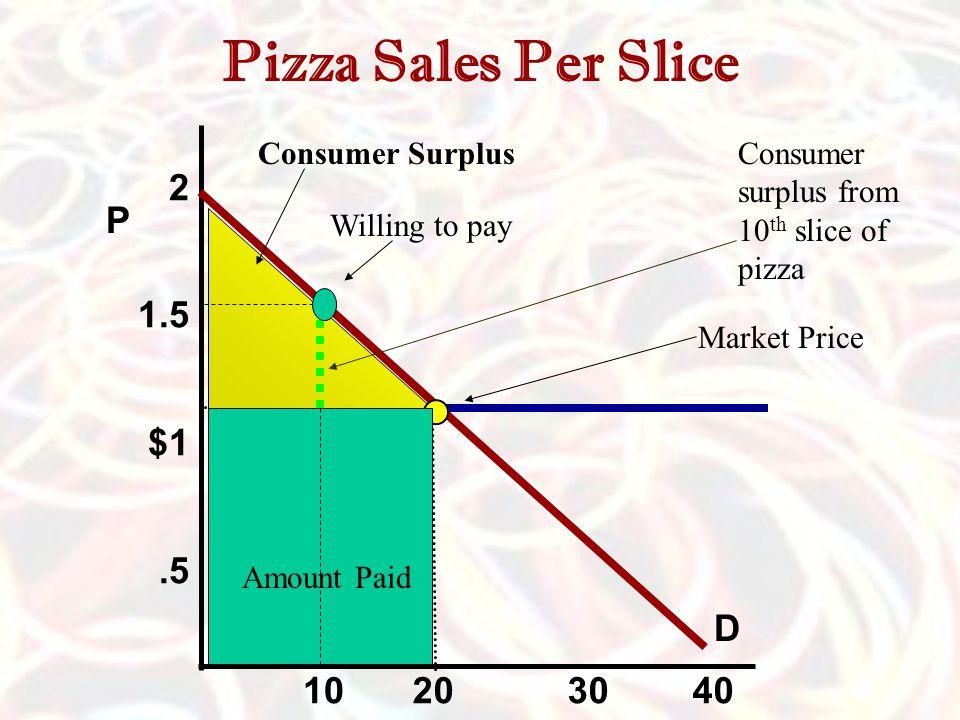 Pizza Sales Per Slice 2 1.5 $1 .5 P D 10 20 30 40 Consumer Surplus