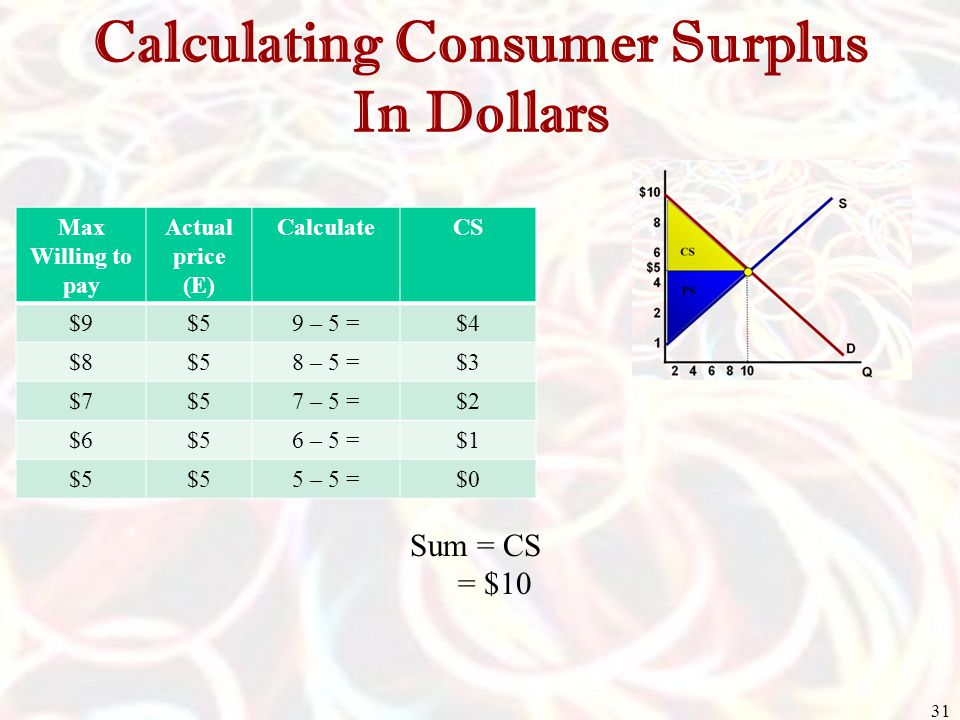 how to find consumer surplus