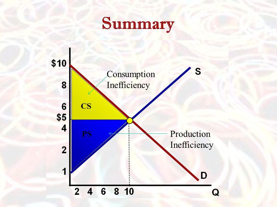 Summary Consumption Inefficiency Production Inefficiency