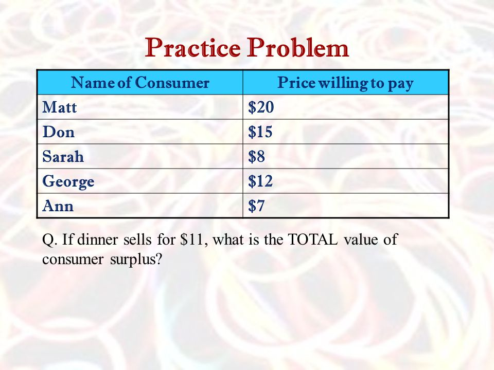 Practice Problem Name of Consumer Price willing to pay Matt $20 Don