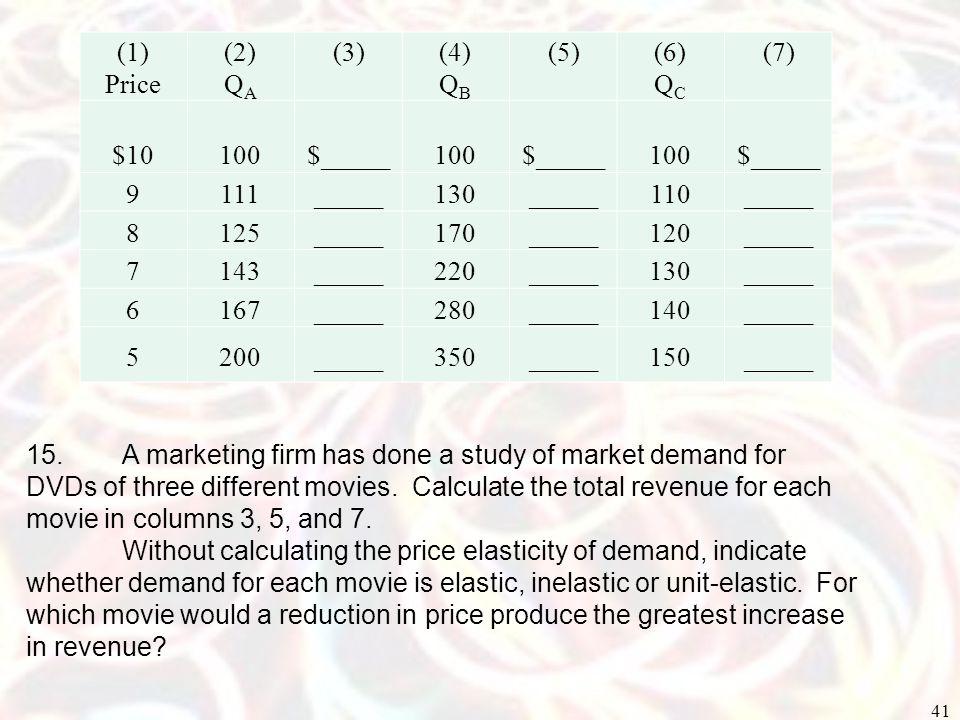 (1) Price. (2) QA. (3) (4) QB. (5) (6) QC. (7) $10. 100. $_____. 9. 111. _____. 130.