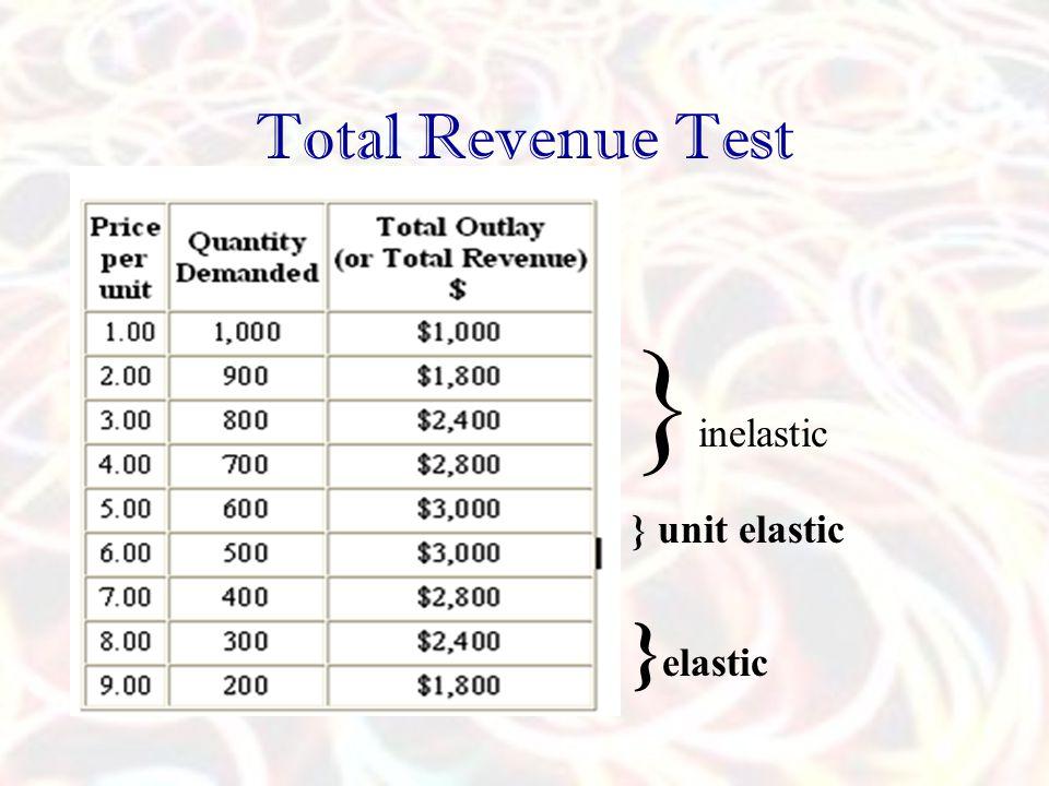 Total Revenue Test }inelastic } unit elastic }elastic
