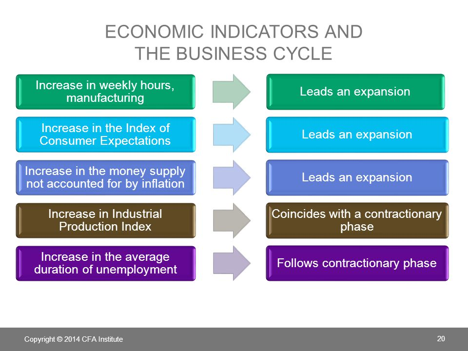 Economic indicators and the business cycle
