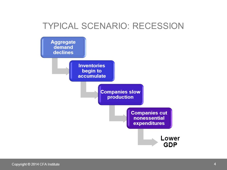 Typical scenario: recession