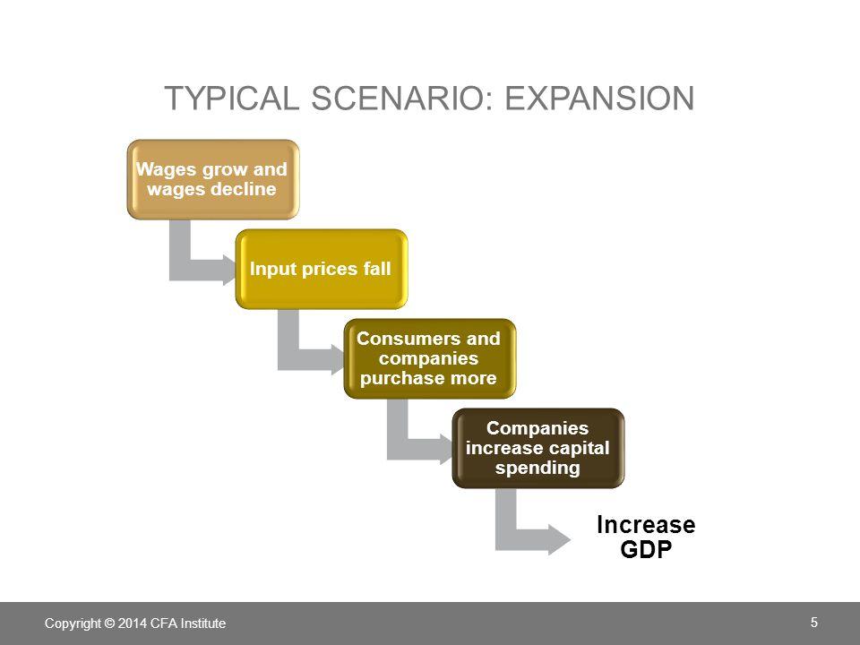 Typical scenario: Expansion