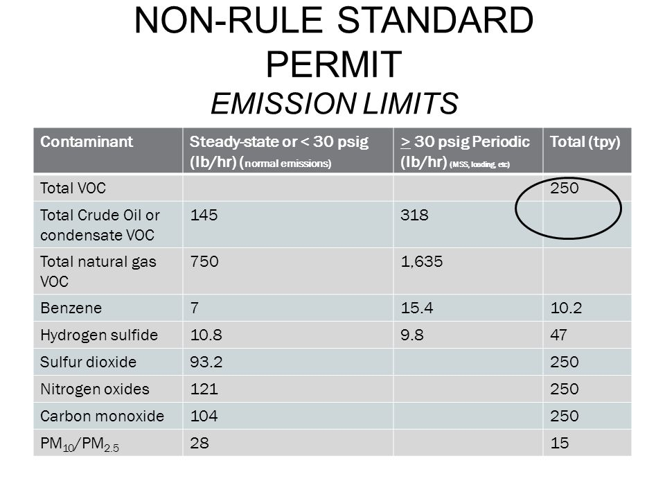 Non-Rule Standard Permit Emission Limits