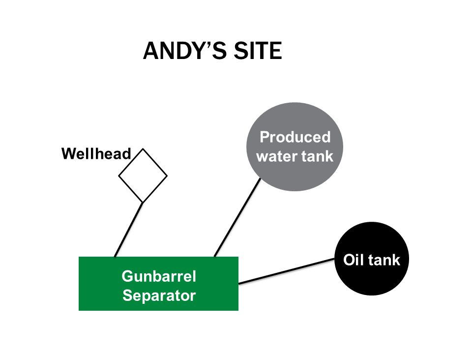 Andy's Site Produced water tank Wellhead Oil tank Gunbarrel Separator