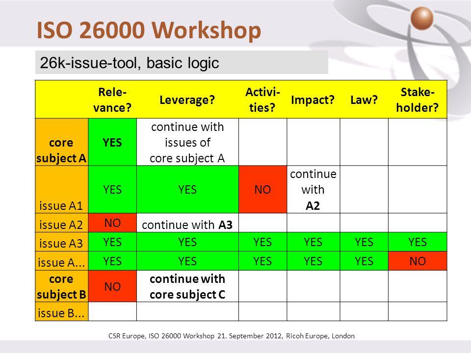ISO 26000 Workshop 26k-issue-tool, basic logic Rele-vance Leverage