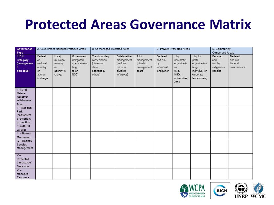 Protected Areas Governance Matrix
