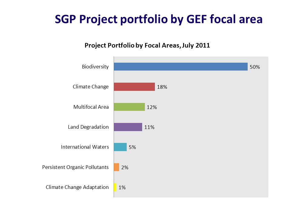 SGP Project portfolio by GEF focal area